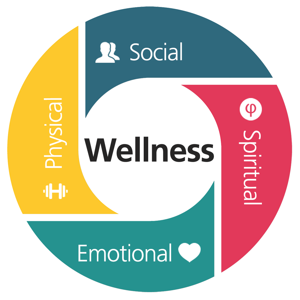 The image for wellness activities at Penn State College of Medicine consists of an inner circle with the text Wellness, and surrounding that is another ring broken into four parts, labeled social, spiritual, physical and emotional. Each section is a different color and includes the word in white text and a representative icon.