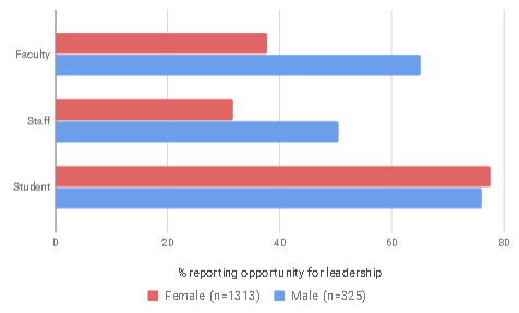A graph displays votes by approximately 1,500 people who took Penn State Commission for Women's 2017 Climate Survey about opportunities for leadership. The data are organized into votes by faculty, staff and students, with female and male subgroupings in each.