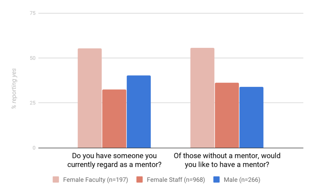 A graph displays votes by approximately 1,500 people who took Penn State Commission for Women's 2017 Climate Survey about the availability of mentors. The data are organized into votes by female faculty, female staff and males of all roles.