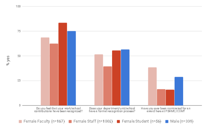A graph displays votes by approximately 1,500 people who took Penn State Commission for Women's 2017 Climate Survey about recognition of work efforts. The data are organized into votes by female faculty, female staff, female students and males (all roles).