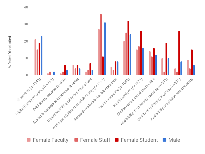 A graph displays votes by approximately 1,500 people who took Penn State Commission for Women's 2017 Climate Survey about satisfaction with campus resources for women in Hershey. The data are organized into votes by female faculty, female staff, female students and males (all roles).